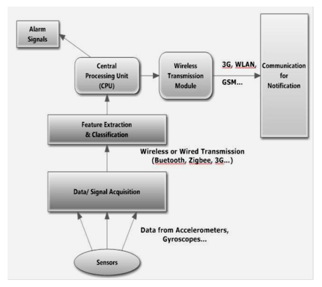 Fall Detection FPGA-Based Systems: A Survey | Abdelhedi