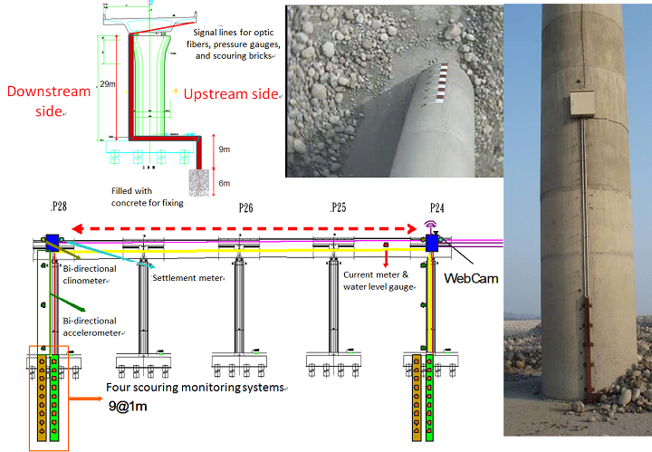 Integrating Real-time Bridge Scouring Monitoring System with