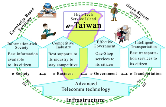 Taiwan Perspective: Developing Smart Living Technology | Lee